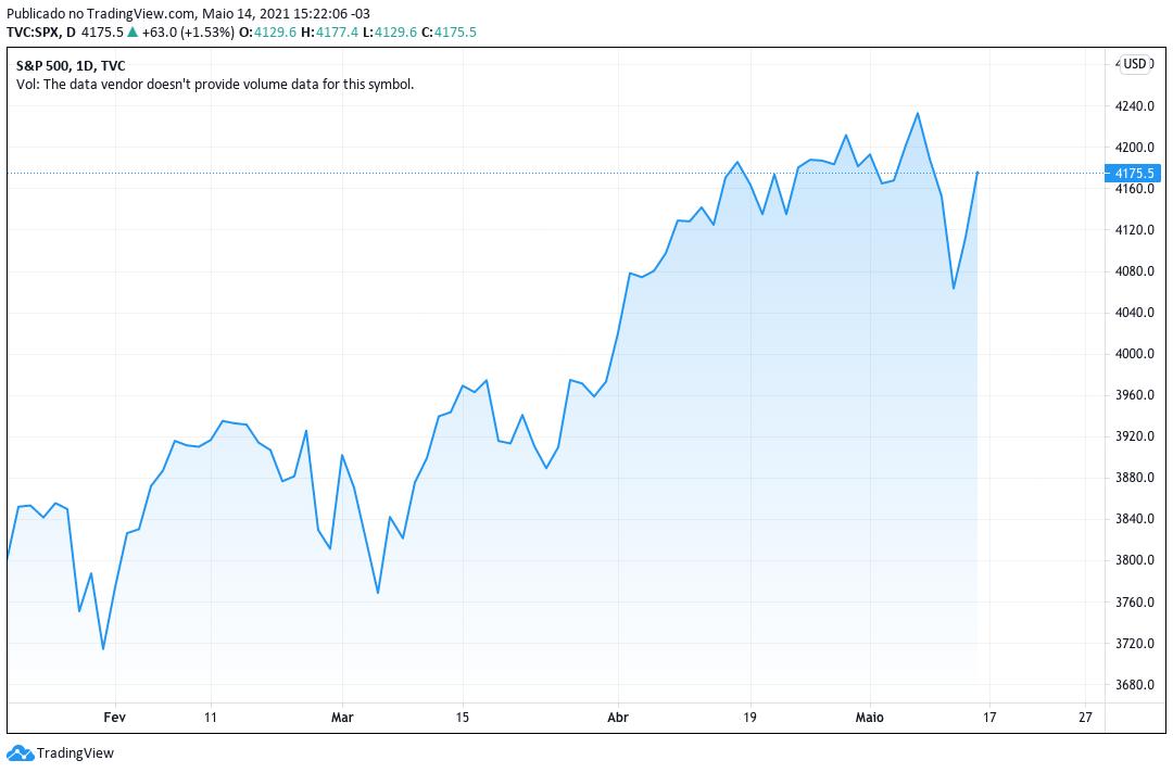 S&P500 Hoje gráfico