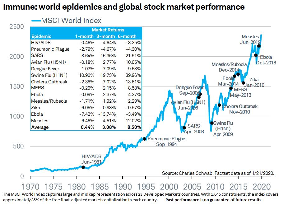coronavirus e bolsa de valores