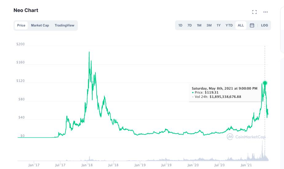Neo Criptomoeda gráfico e preço
