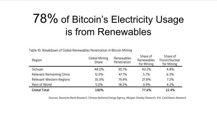 Energia sustentável Bitcoin
