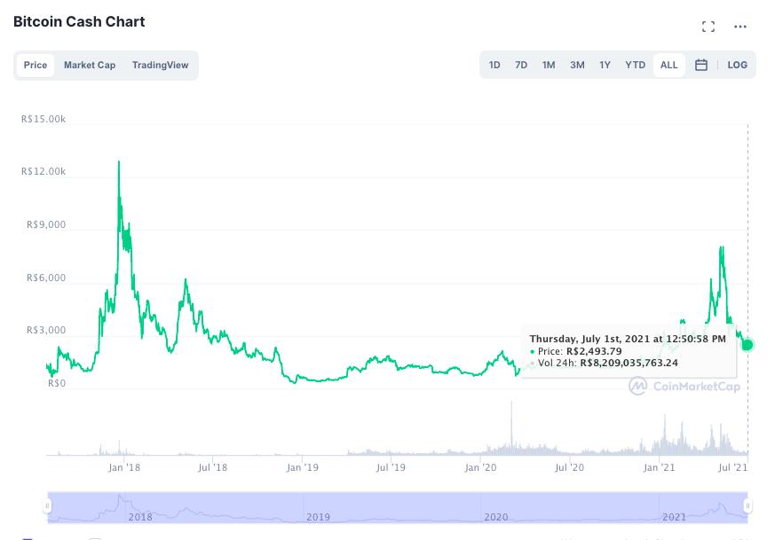 Bitcoin Cash vai subir