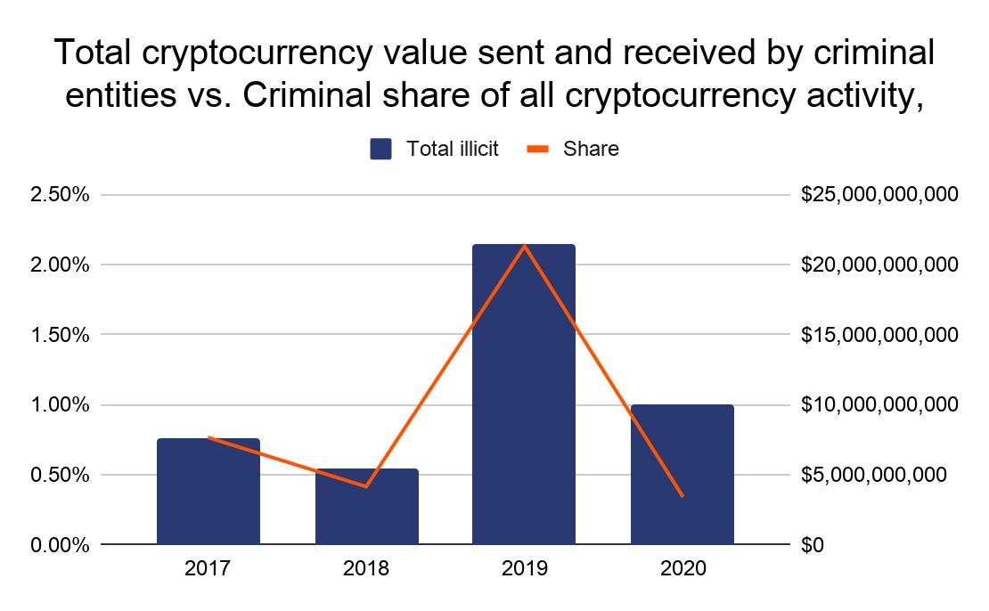 Mitos sobre criptomoedas